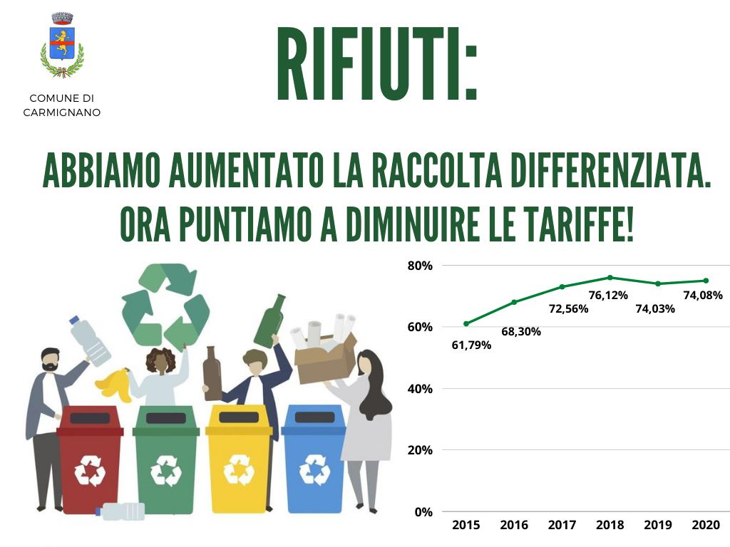 Grafica rifiuti